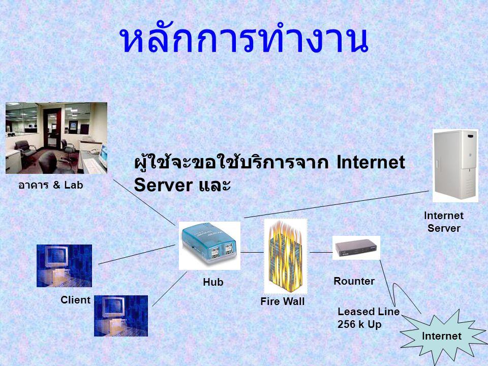 หลักการทำงาน ผู้ใช้จะขอใช้บริการจาก Internet Server และ อาคาร & Lab