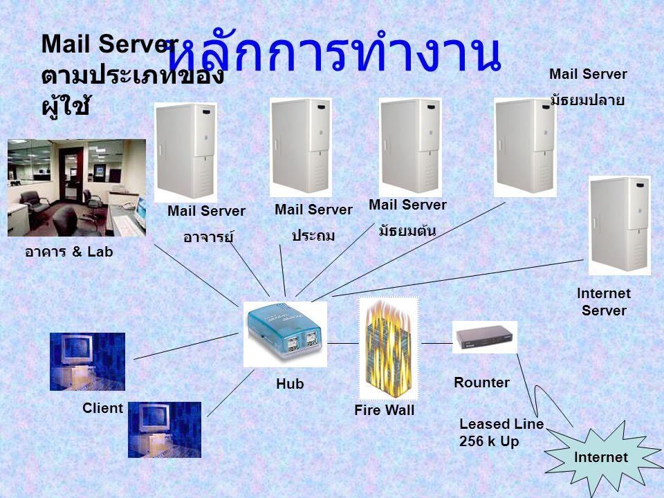 หลักการทำงาน Mail Server ตามประเภทของผู้ใช้ Mail Server มัธยมปลาย