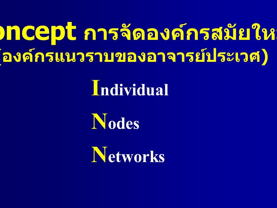 Concept การจัดองค์กรสมัยใหม่ (องค์กรแนวราบของอาจารย์ประเวศ)