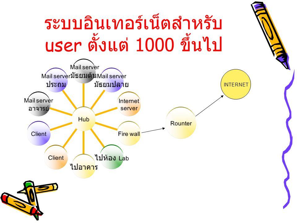 ระบบอินเทอร์เน็ตสำหรับ user ตั้งแต่ 1000 ขึ้นไป
