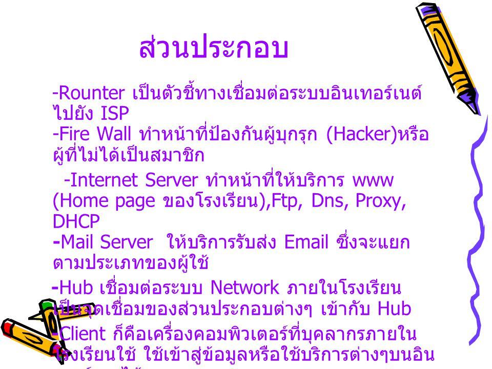 ส่วนประกอบ -Rounter เป็นตัวชี้ทางเชื่อมต่อระบบอินเทอร์เนต์ไปยัง ISP -Fire Wall ทำหน้าที่ป้องกันผู้บุกรุก (Hacker)หรือผู้ที่ไม่ได้เป็นสมาชิก.