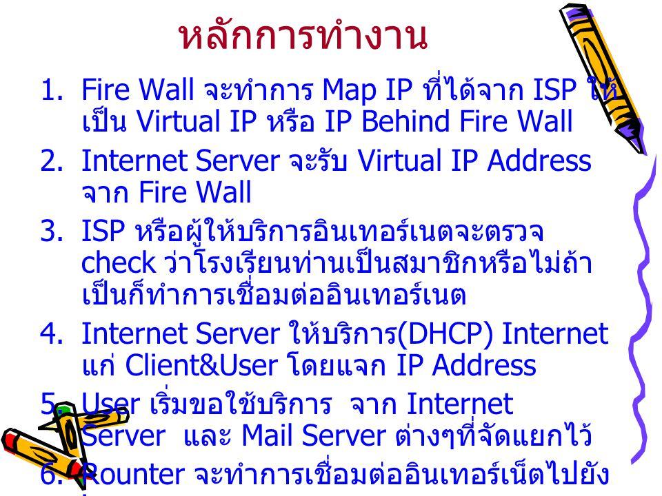 หลักการทำงาน Fire Wall จะทำการ Map IP ที่ได้จาก ISP ให้เป็น Virtual IP หรือ IP Behind Fire Wall.
