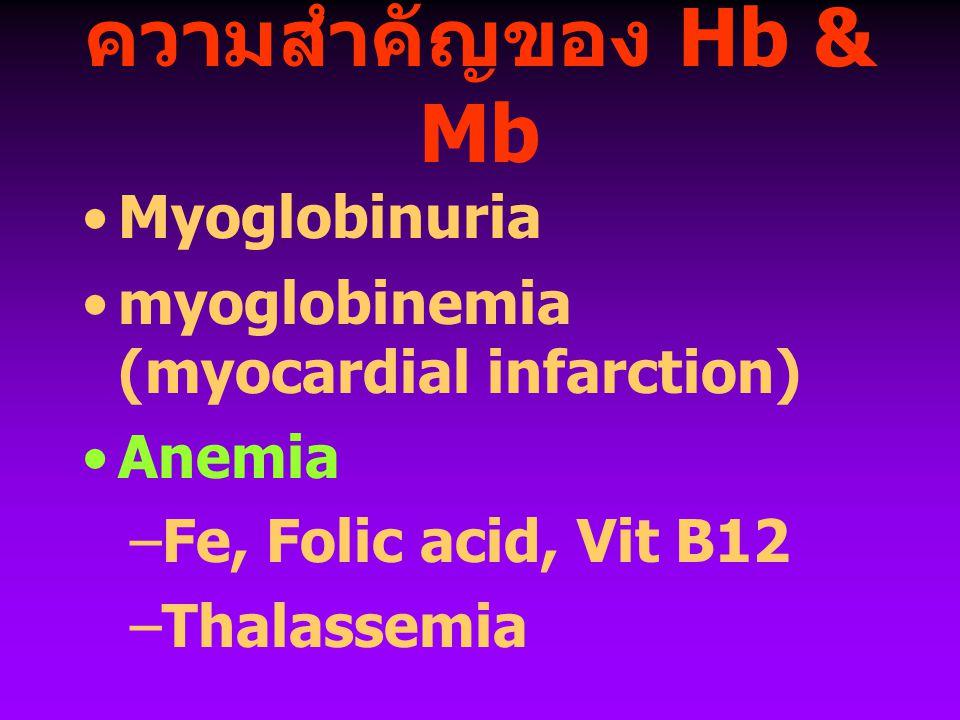 ความสำคัญของ Hb & Mb Myoglobinuria