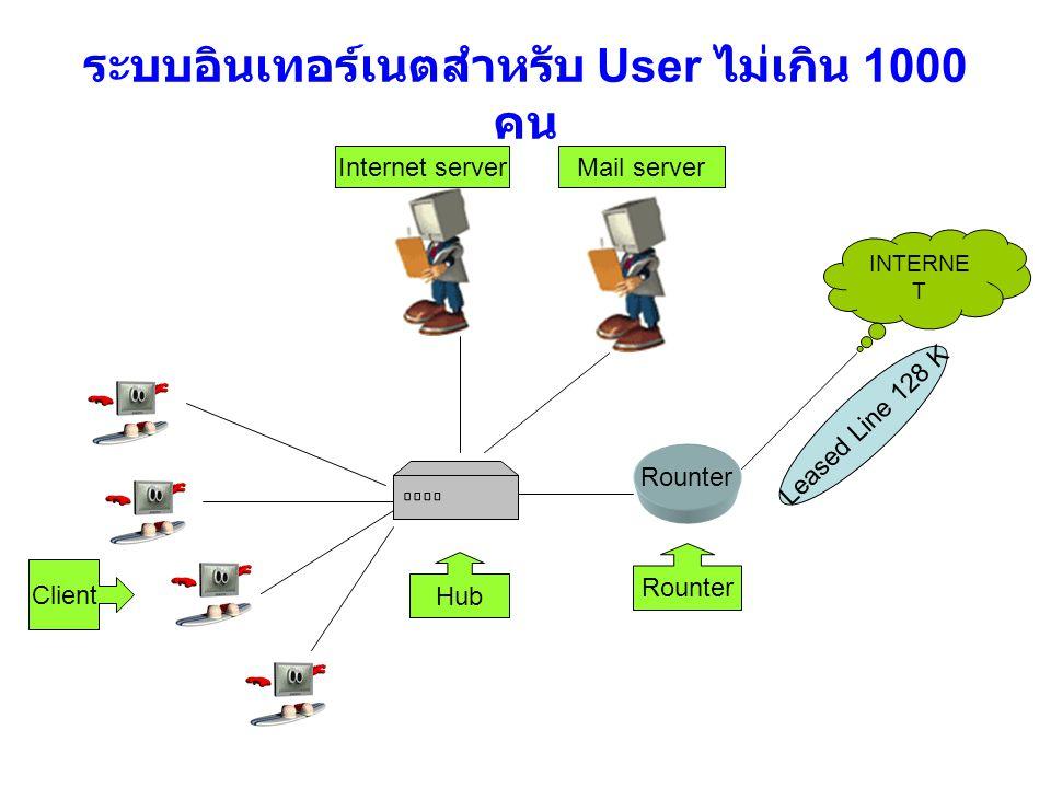 ระบบอินเทอร์เนตสำหรับ User ไม่เกิน 1000 คน