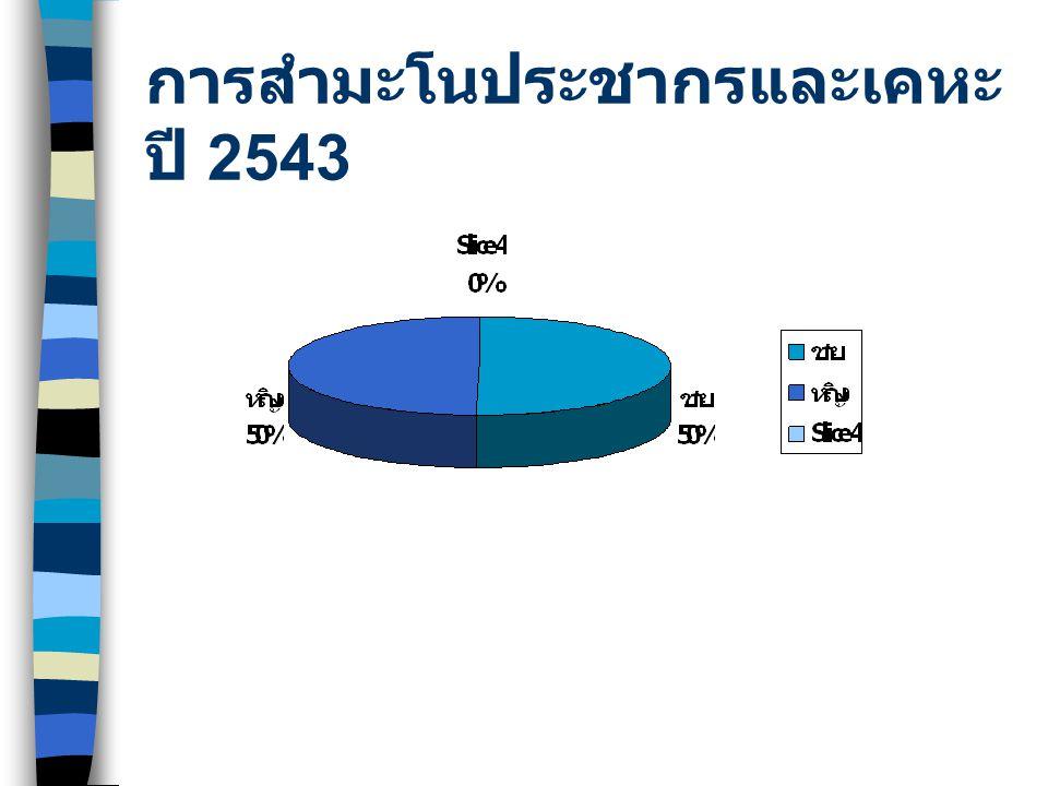 การสำมะโนประชากรและเคหะปี 2543