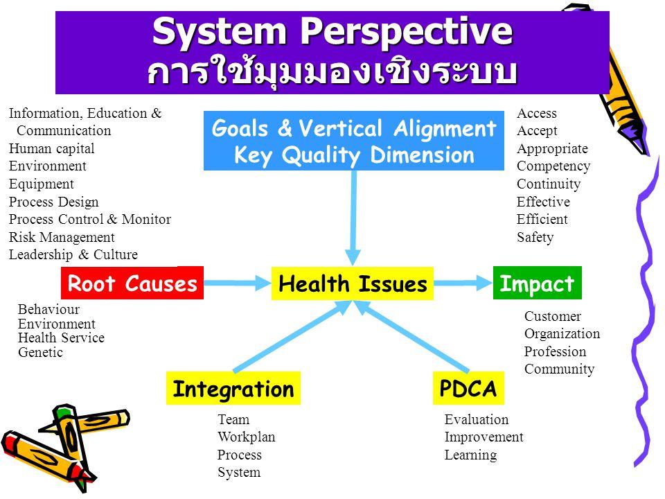 System Perspective การใช้มุมมองเชิงระบบ
