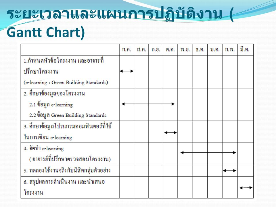 ระยะเวลาและแผนการปฏิบัติงาน ( Gantt Chart)