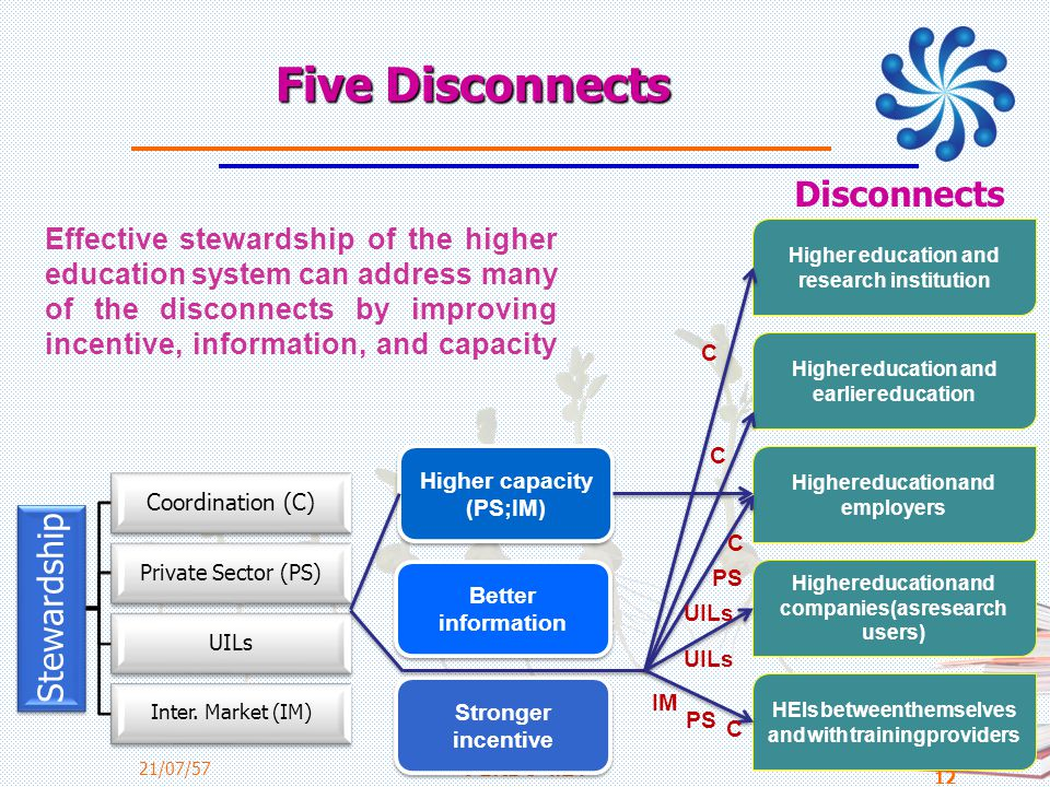 Five Disconnects Disconnects Stewardship