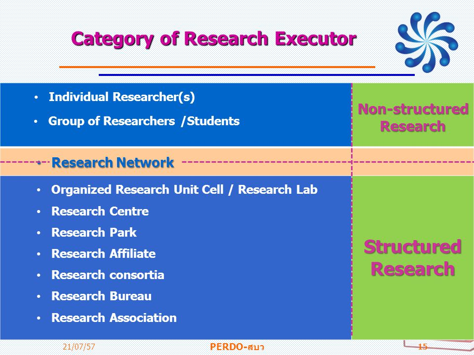 Category of Research Executor