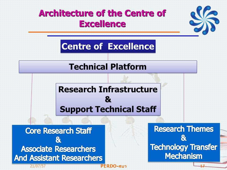 Architecture of the Centre of Excellence