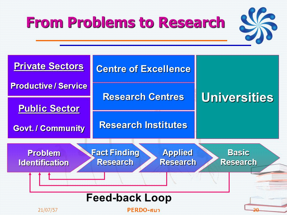 From Problems to Research