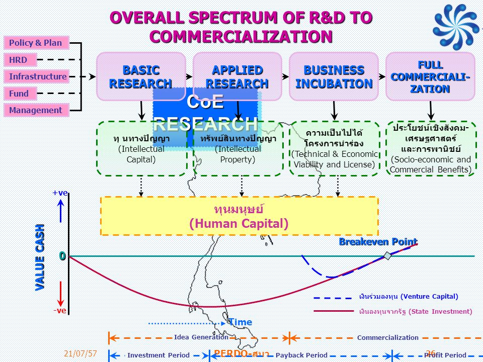 OVERALL SPECTRUM OF R&D TO COMMERCIALIZATION