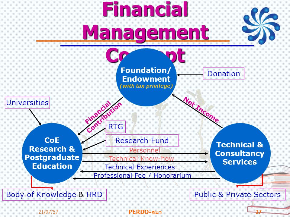 Financial Management Concept