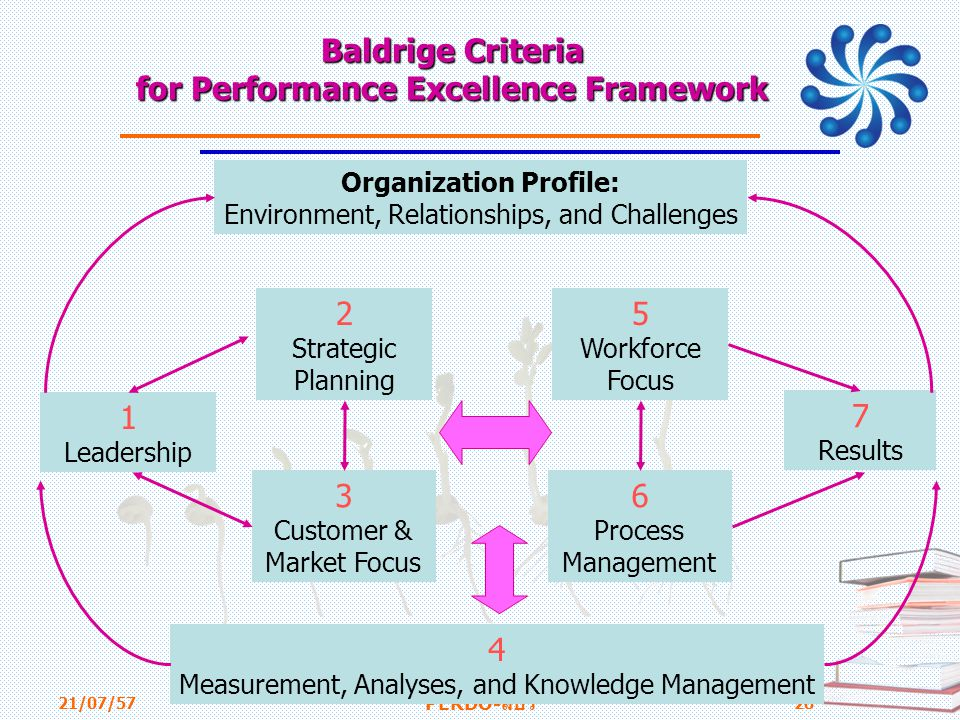 Baldrige Criteria for Performance Excellence Framework