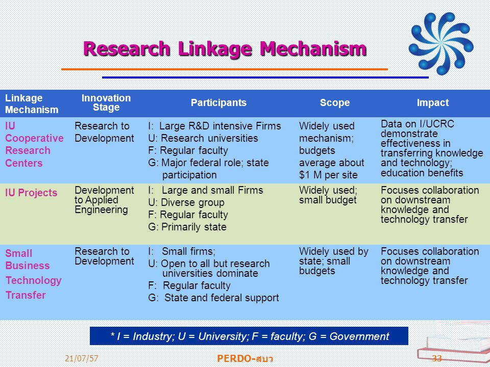 Research Linkage Mechanism