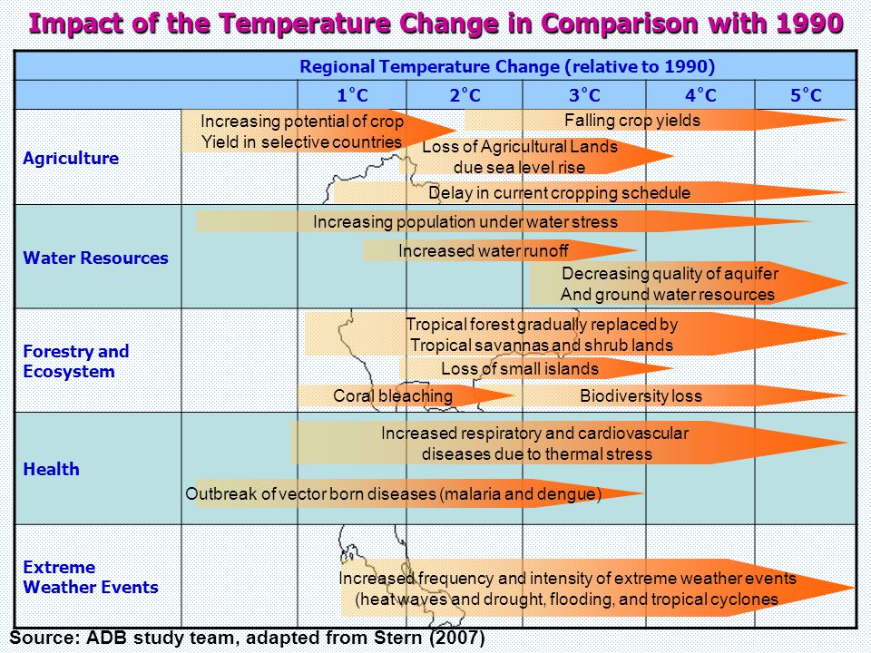 Impact of the Temperature Change in Comparison with 1990