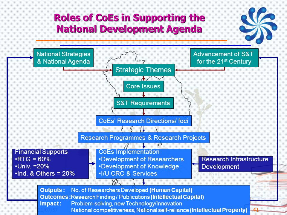 Roles of CoEs in Supporting the National Development Agenda