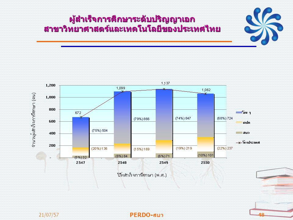 ผู้สำเร็จการศึกษาระดับปริญญาเอก สาขาวิทยาศาสตร์และเทคโนโลยีของประเทศไทย
