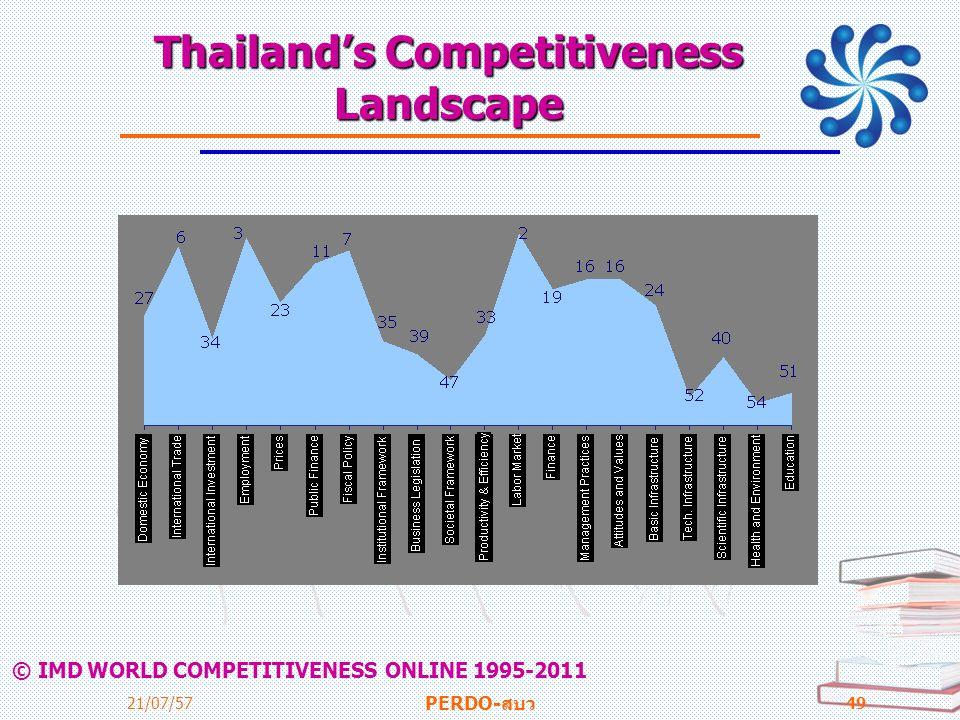Thailand's Competitiveness Landscape