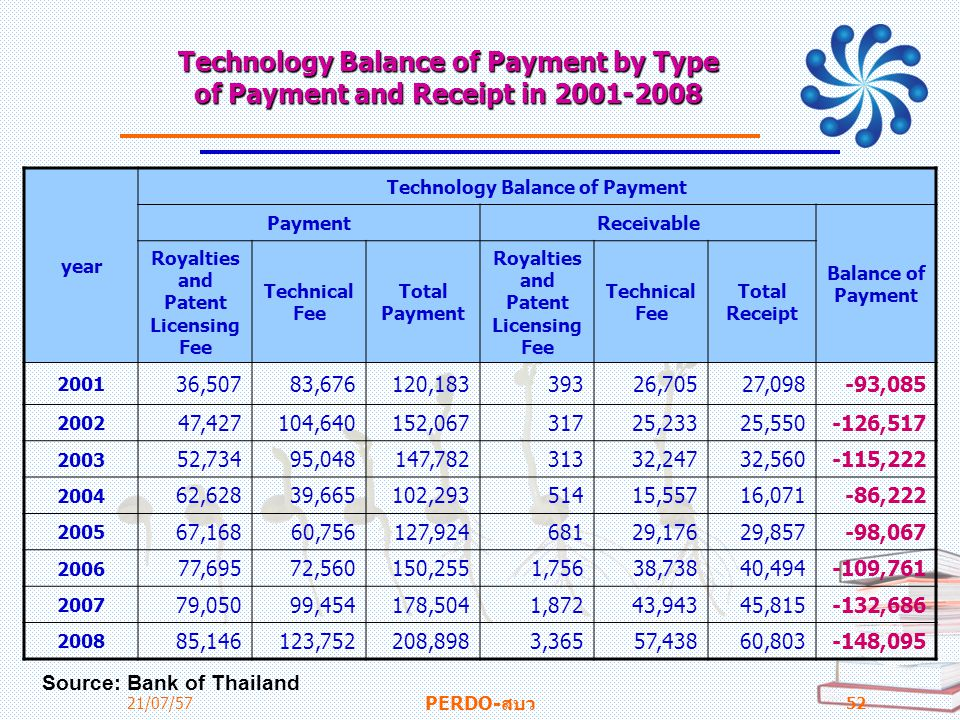 Technology Balance of Payment by Type of Payment and Receipt in 2001-2008