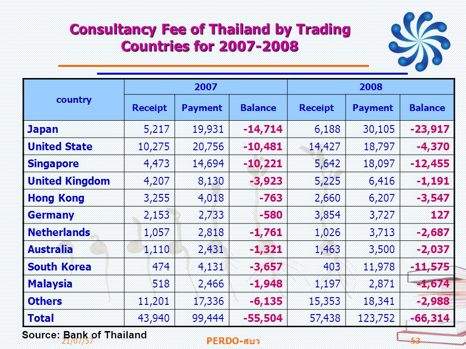 Consultancy Fee of Thailand by Trading Countries for 2007-2008