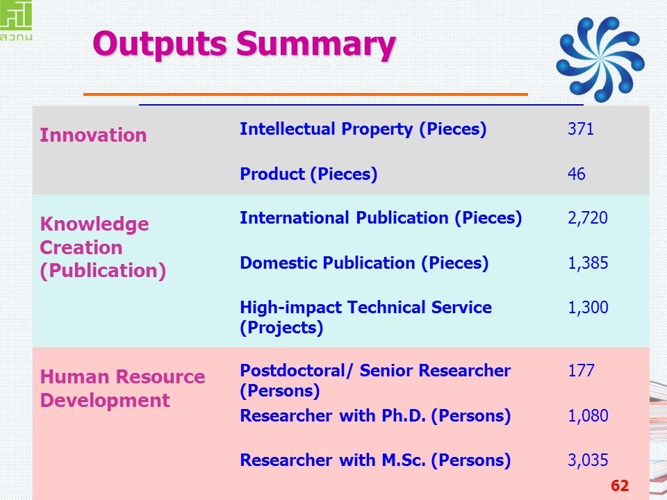 Outputs Summary Innovation Knowledge Creation (Publication)