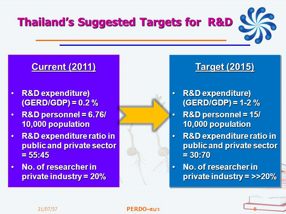 Thailand's Suggested Targets for R&D