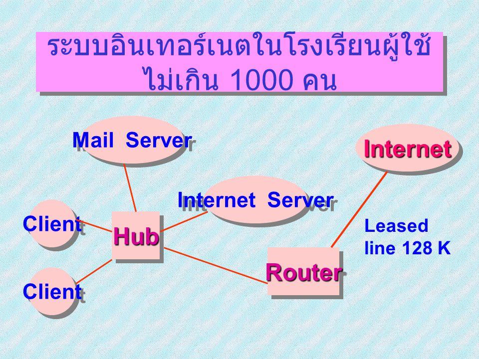 ระบบอินเทอร์เนตในโรงเรียนผู้ใช้ไม่เกิน 1000 คน