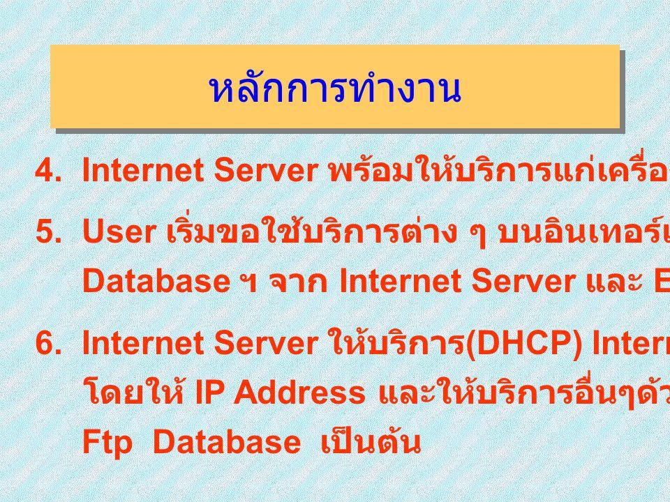 หลักการทำงาน 4. Internet Server พร้อมให้บริการแก่เครื่องลูกข่าย ( User ) 5. User เริ่มขอใช้บริการต่าง ๆ บนอินเทอร์เนต เช่น www Ftp.