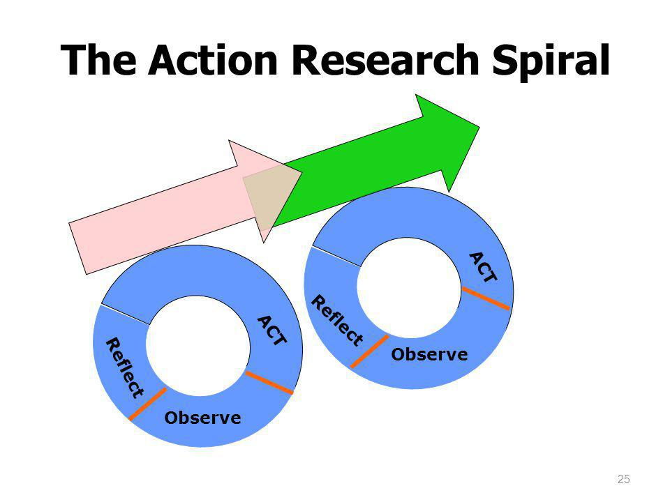 Spiral of inquiry: leaders leading learning