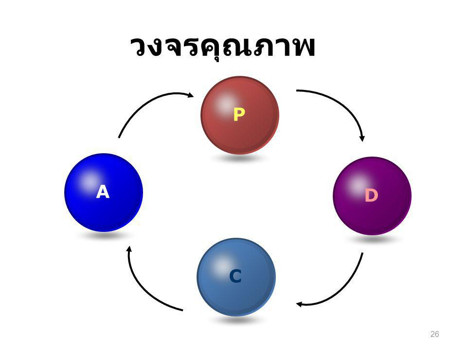 วงจรคุณภาพ P A D C