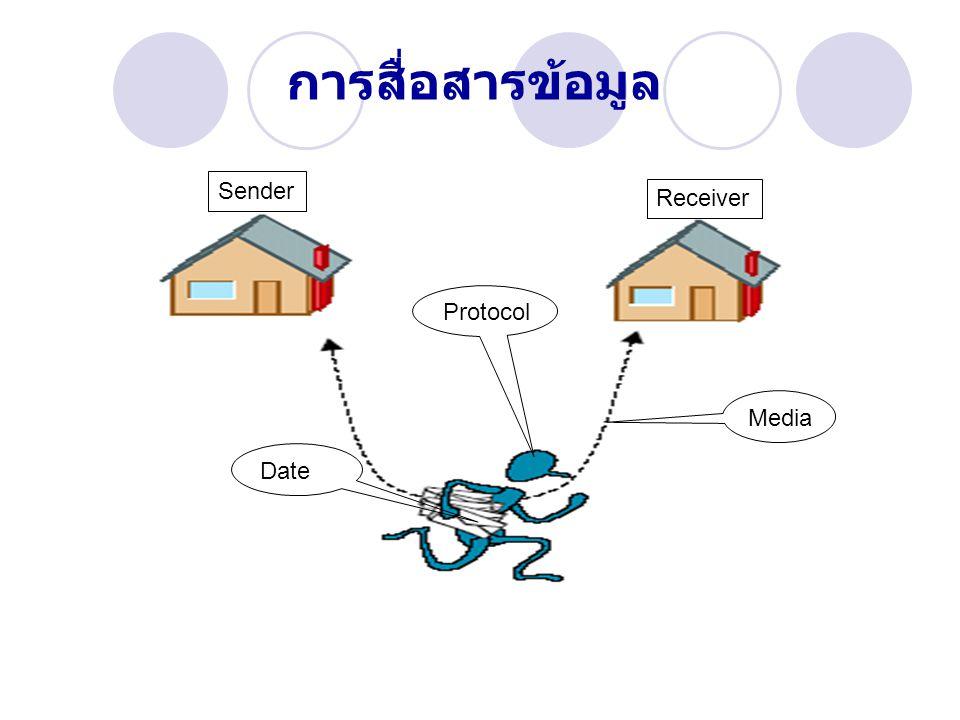 การสื่อสารข้อมูล Sender Receiver Protocol Media Date