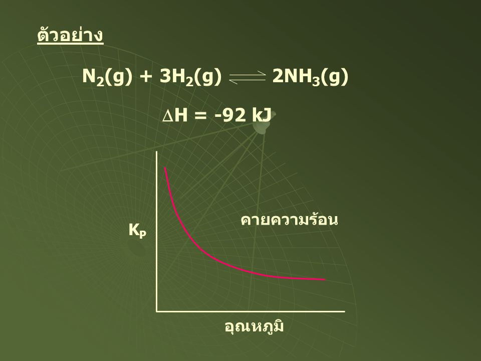 ตัวอย่าง N2(g) + 3H2(g) 2NH3(g) DH = -92 kJ KP อุณหภูมิ คายความร้อน