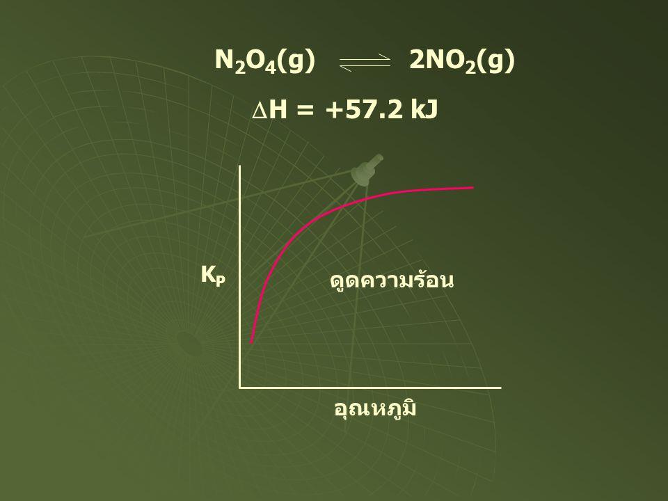N2O4(g) 2NO2(g) DH = +57.2 kJ KP อุณหภูมิ ดูดความร้อน