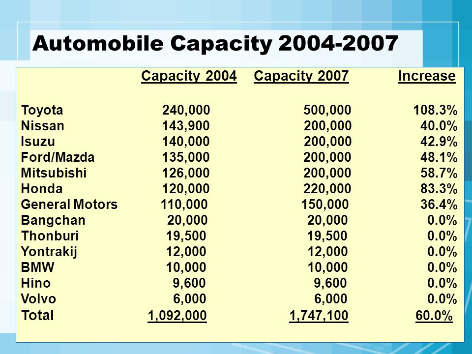 Automobile Capacity 2004-2007 Capacity 2004 Capacity 2007 Increase