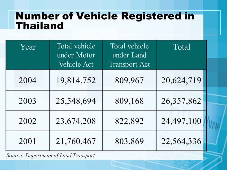 Number of Vehicle Registered in Thailand