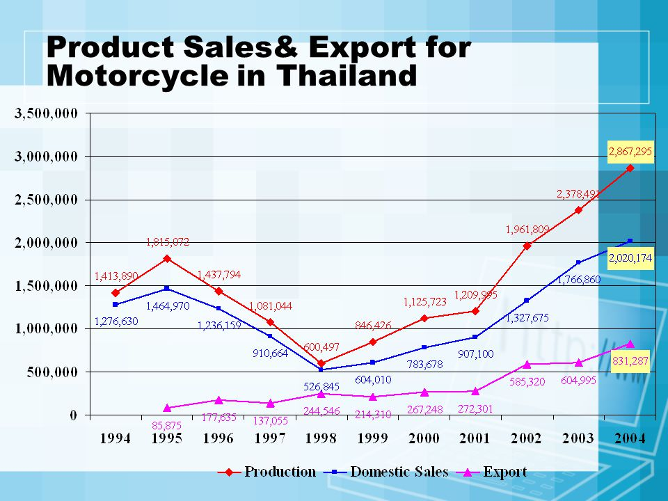 Product Sales& Export for Motorcycle in Thailand