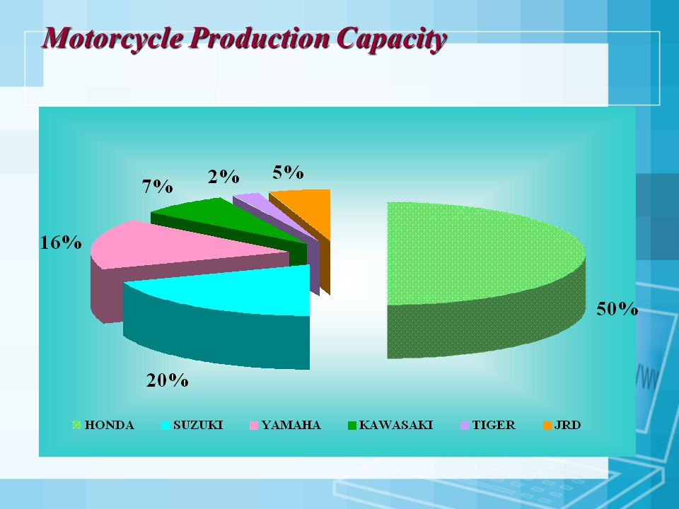 Motorcycle Production Capacity