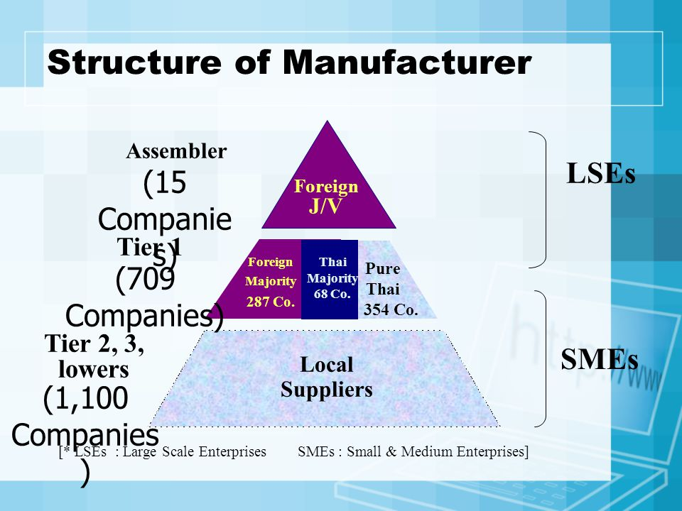 Structure of Manufacturer