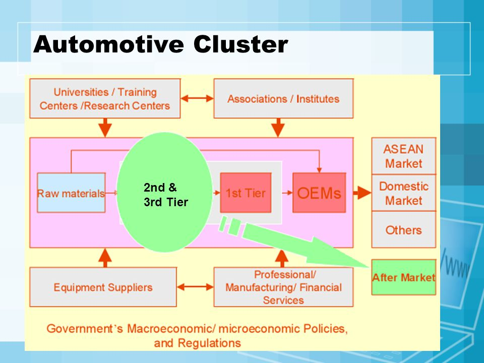 Automotive Cluster 2nd & 3rd Tier