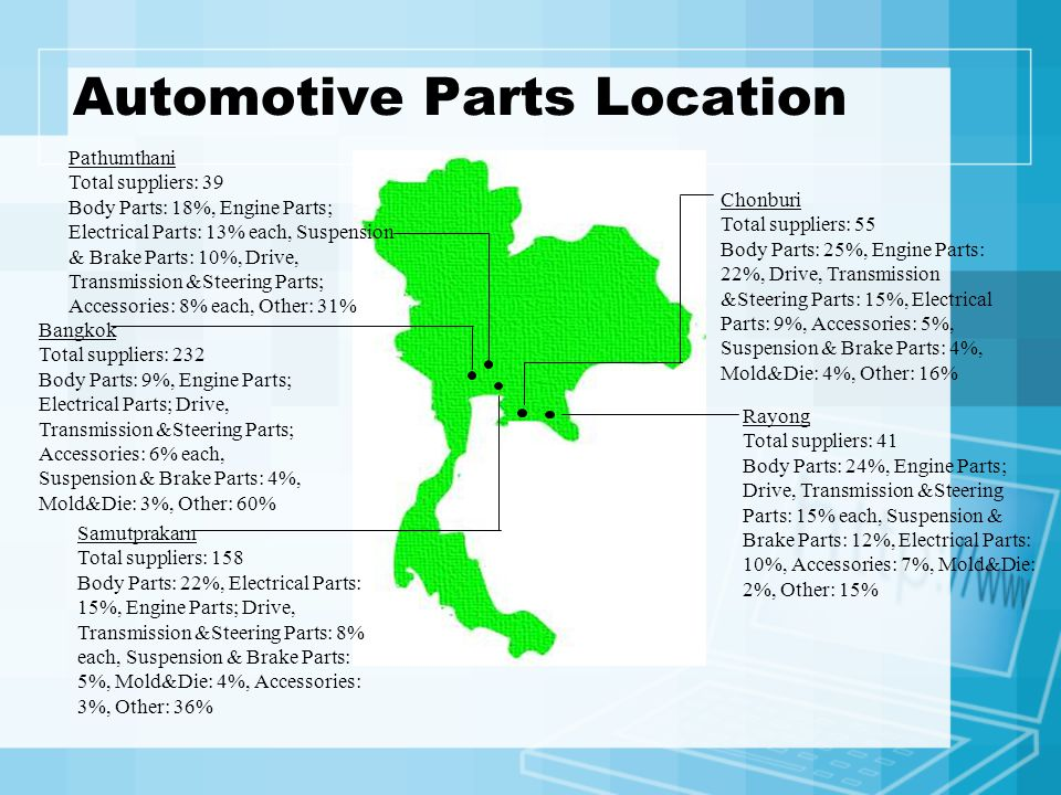 Automotive Parts Location