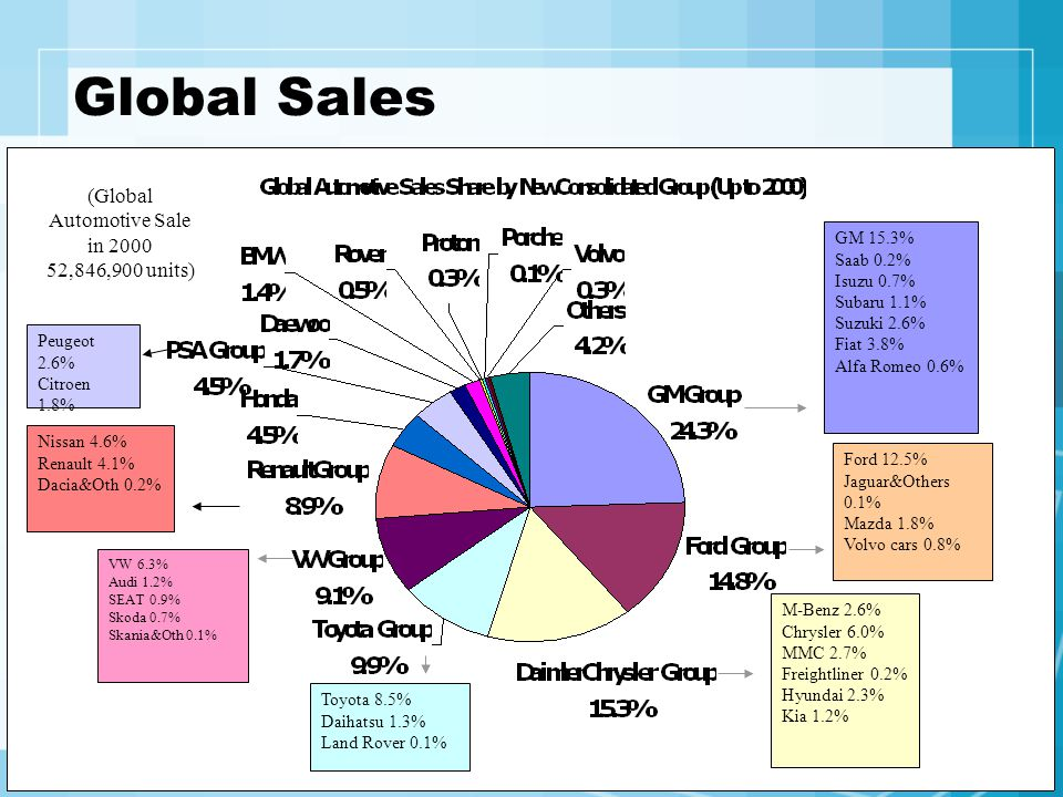 (Global Automotive Sale in 2000 52,846,900 units)