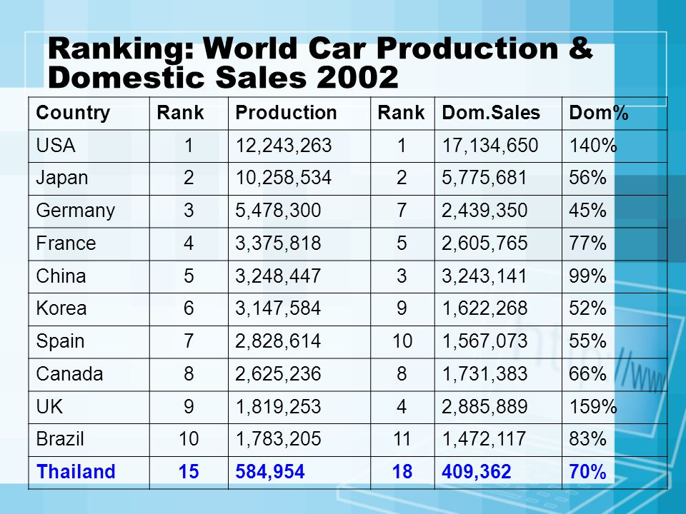 Ranking: World Car Production & Domestic Sales 2002