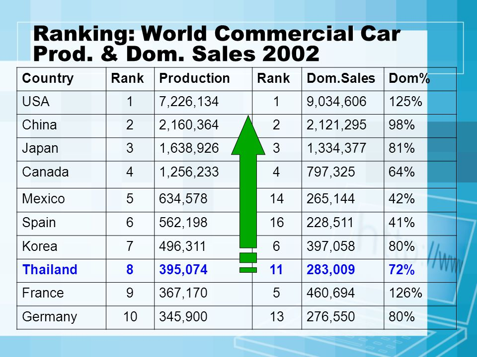 Ranking: World Commercial Car Prod. & Dom. Sales 2002