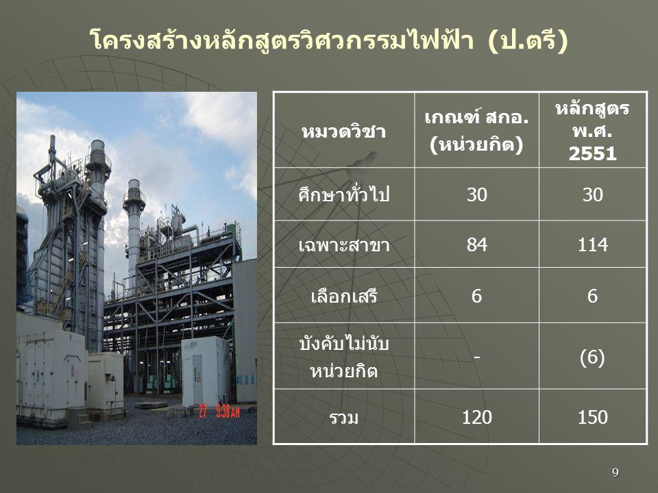 โครงสร้างหลักสูตรวิศวกรรมไฟฟ้า (ป.ตรี)