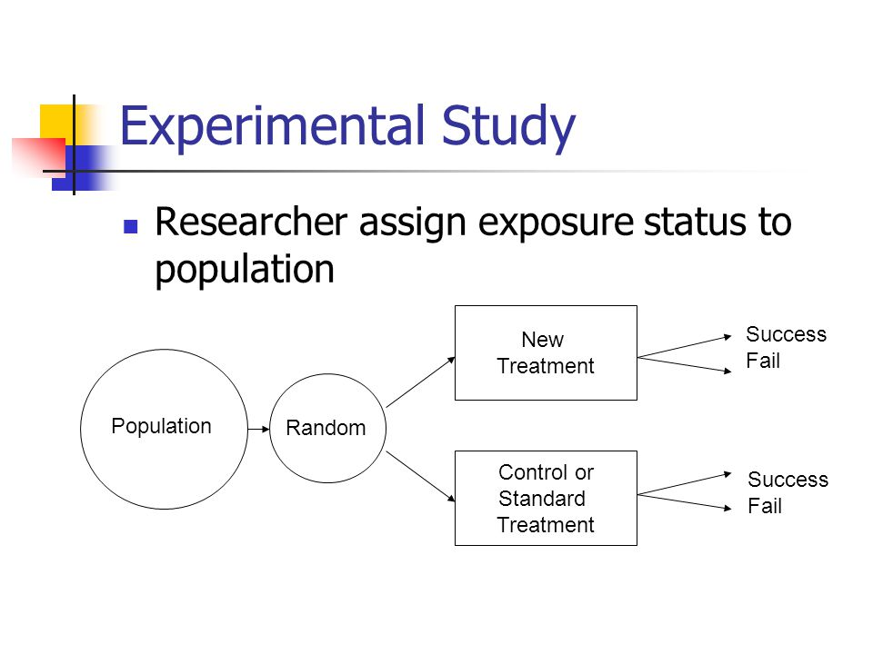 Experimental Study Researcher assign exposure status to population New