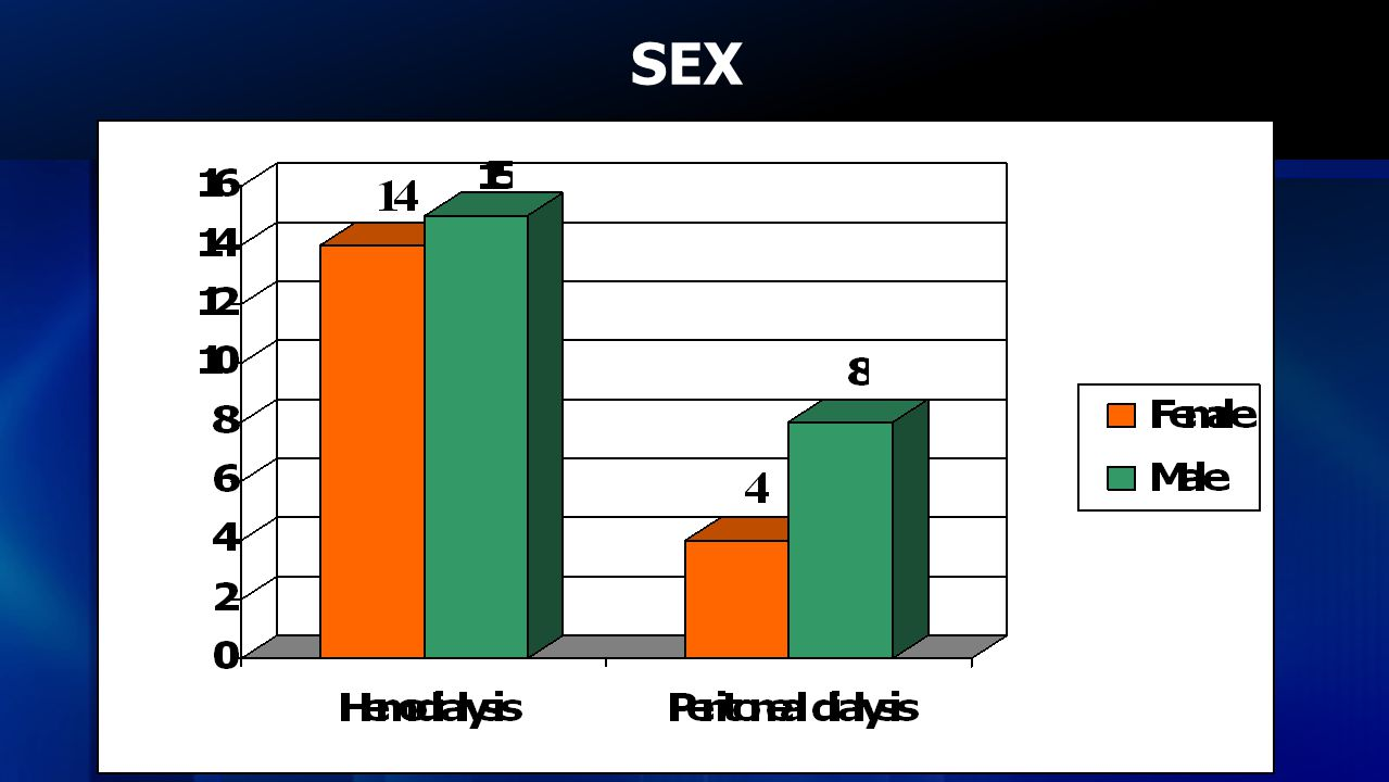 SEX This study has 41 participants, 29 are patients undergoing hemodialysis and rest are peritoneal dialysis.