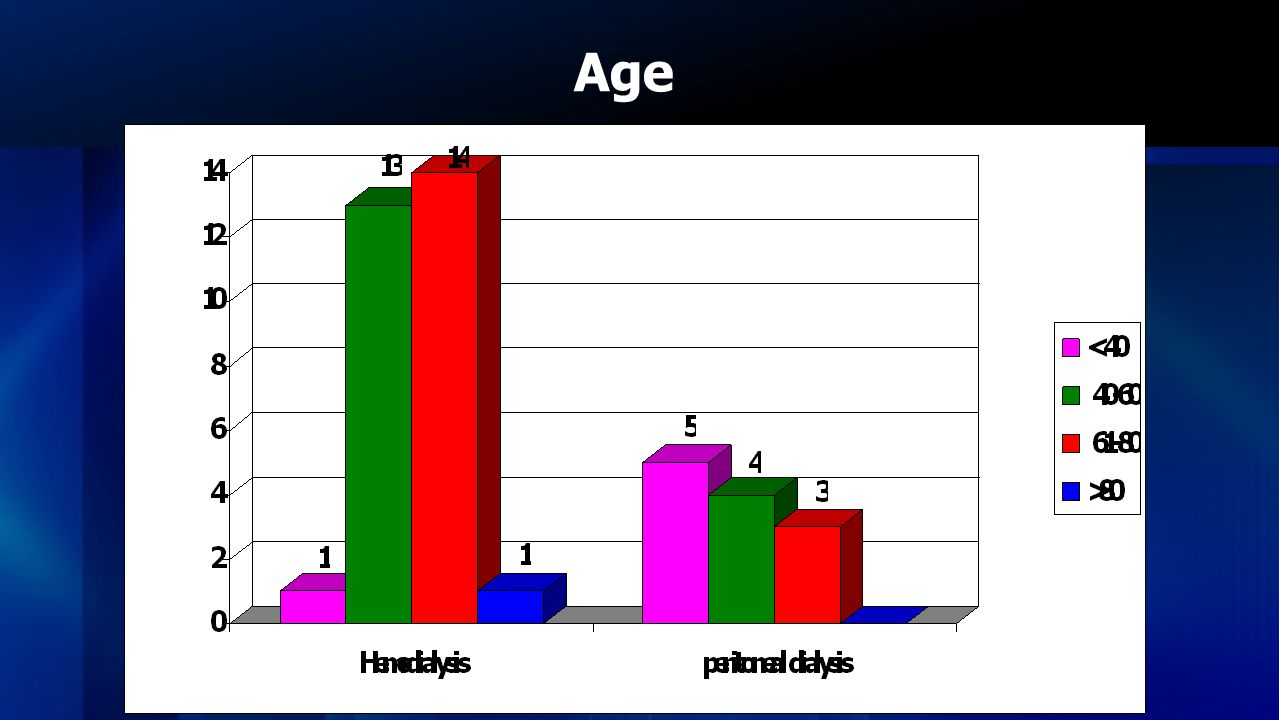 Age Hemodialysis patient are mostly with age range between 61 to 80 years. At the same time Pd patient mostly belongs to age range less than 40.