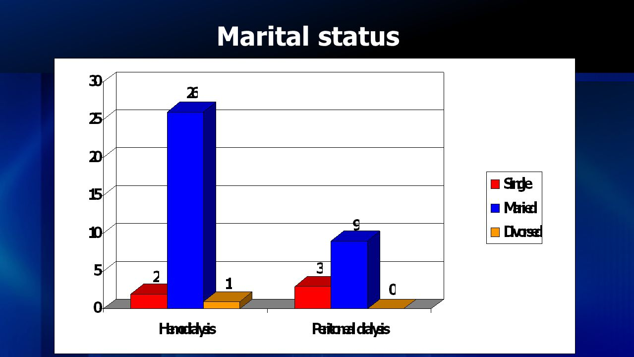 Marital status Most of the participants were married amounting to 89.66 percent in HD patient and 75 percent in PD patient.