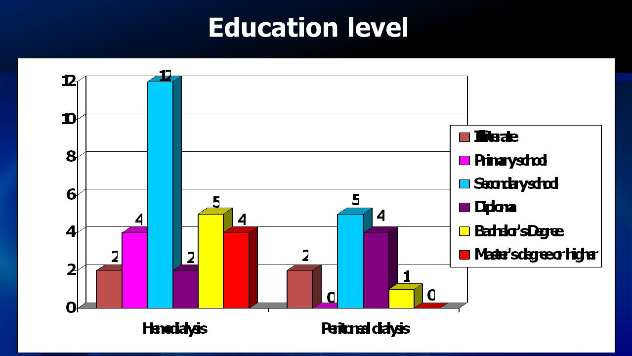 Education level Most of the participants are educated upto secondary school level with 41.67% and 41.38% in HD and PD patient, respectively.